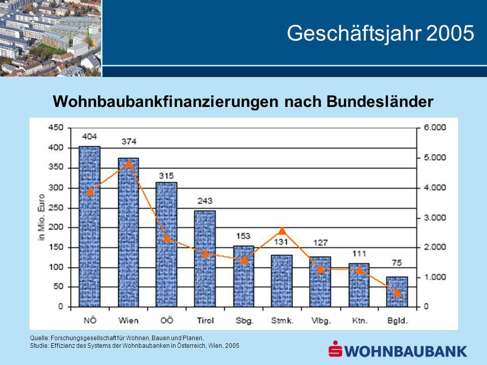 Wohnbaubankfinanzierungen nach Bundesländer