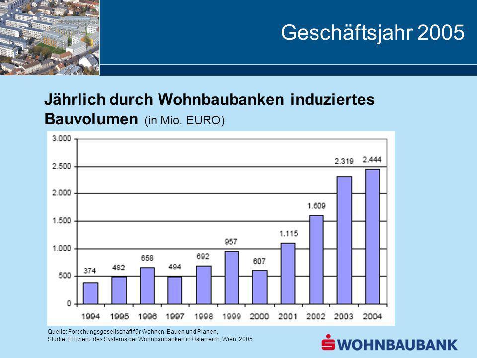 Geschäftsjahr 2005 Jährlich durch Wohnbaubanken induziertes Bauvolumen (in Mio. EURO) Quelle: Forschungsgesellschaft für Wohnen, Bauen und Planen,