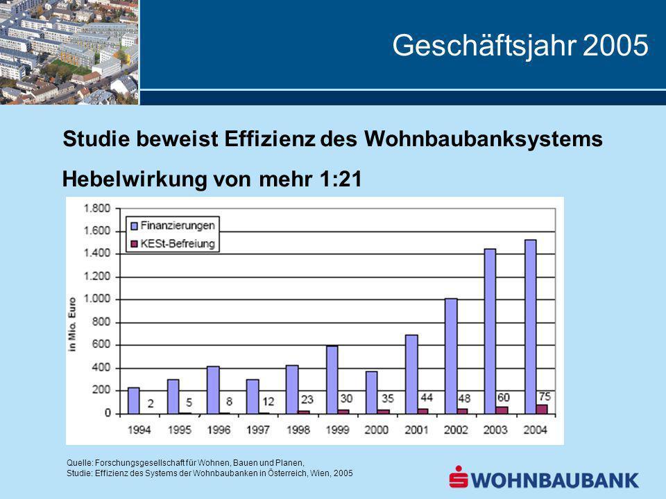 Studie beweist Effizienz des Wohnbaubanksystems