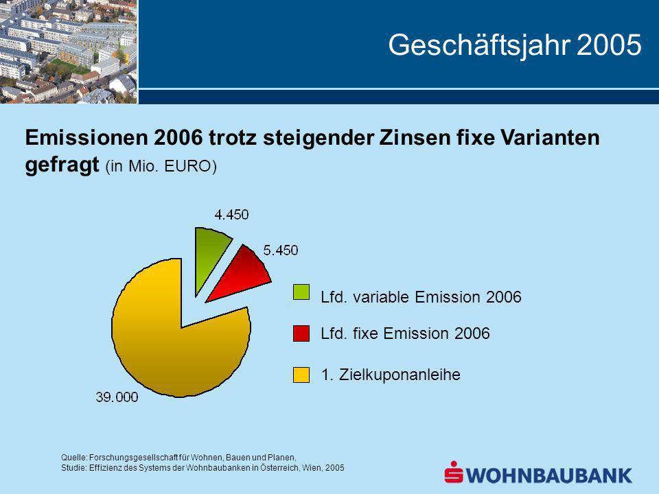 Geschäftsjahr 2005 Emissionen 2006 trotz steigender Zinsen fixe Varianten gefragt (in Mio. EURO) Lfd. variable Emission 2006.