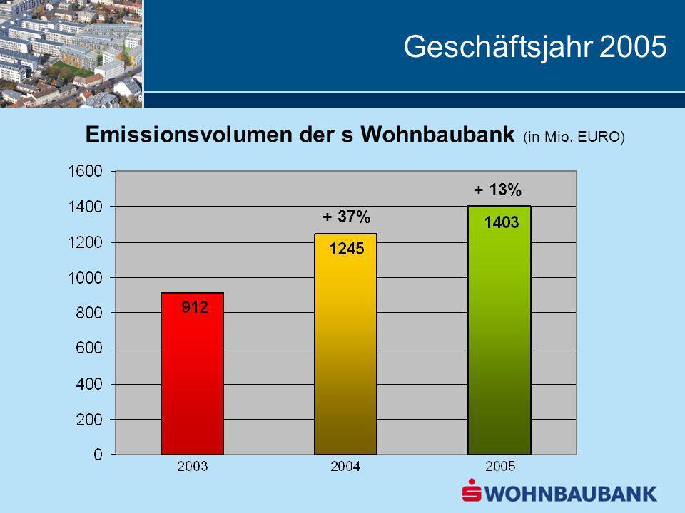 Geschäftsjahr 2005 Emissionsvolumen der s Wohnbaubank (in Mio. EURO)