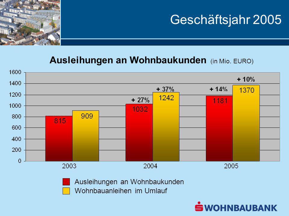 Geschäftsjahr 2005 Ausleihungen an Wohnbaukunden (in Mio. EURO)