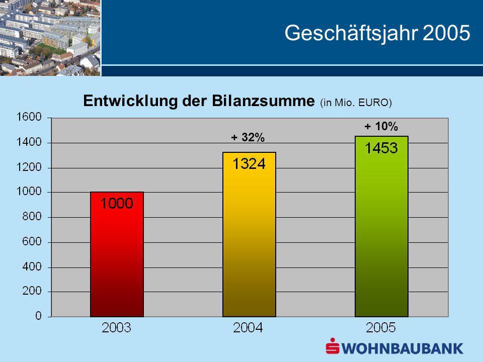 Geschäftsjahr 2005 Entwicklung der Bilanzsumme (in Mio. EURO) + 10%