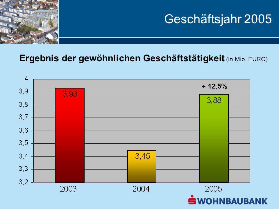 Geschäftsjahr 2005 Ergebnis der gewöhnlichen Geschäftstätigkeit (in Mio. EURO) + 12,5%