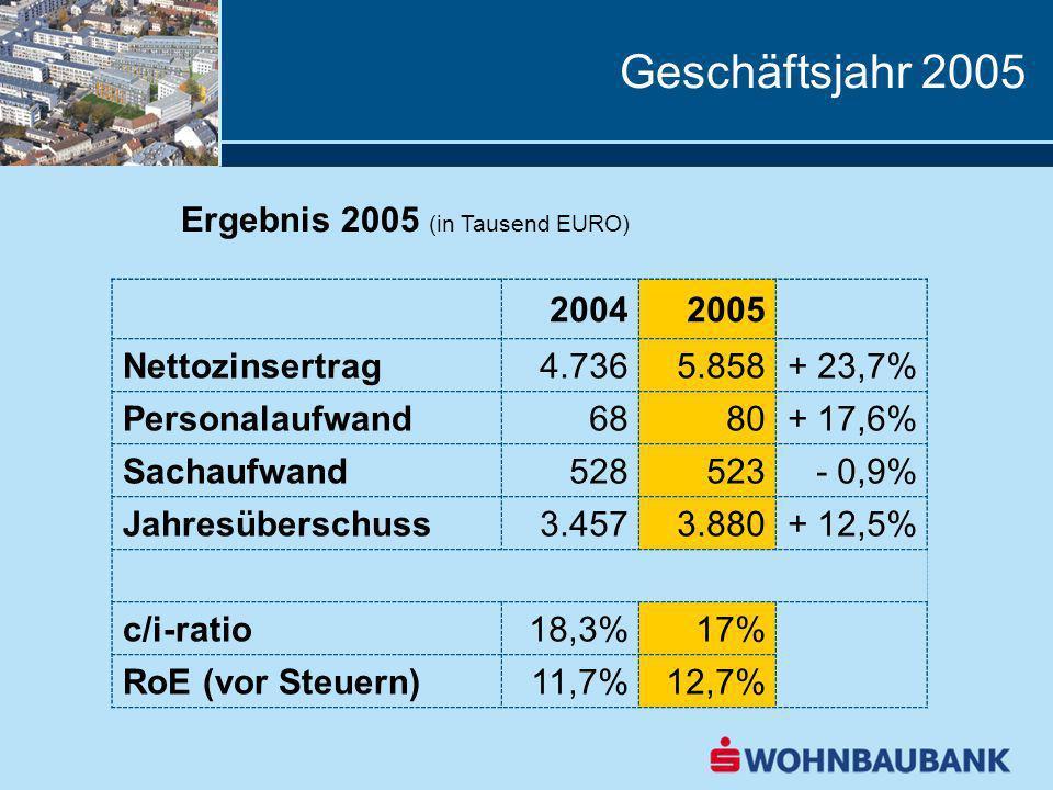 Geschäftsjahr 2005 Ergebnis 2005 (in Tausend EURO) 2004 2005