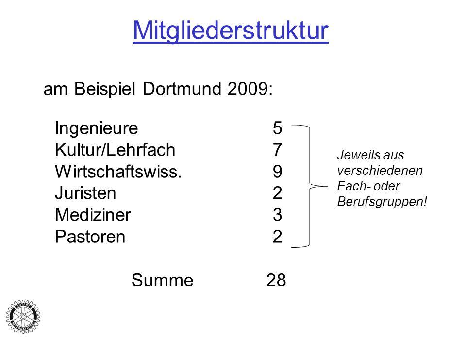 Mitgliederstruktur am Beispiel Dortmund 2009: Ingenieure 5