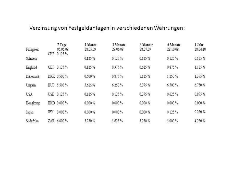 Verzinsung von Festgeldanlagen in verschiedenen Währungen: