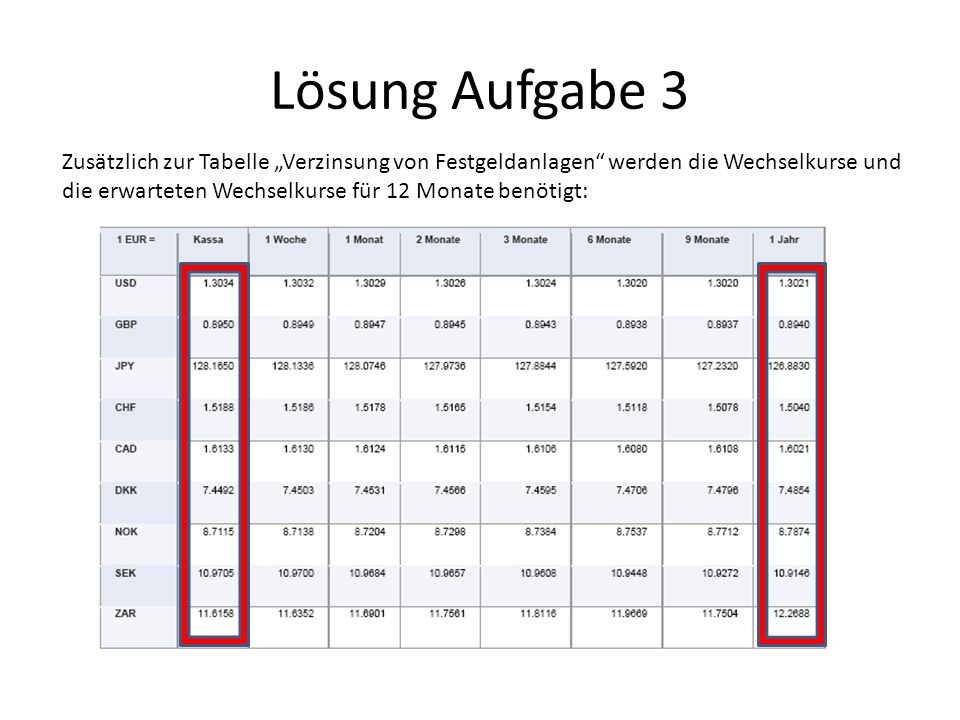 """Lösung Aufgabe 3 Zusätzlich zur Tabelle """"Verzinsung von Festgeldanlagen werden die Wechselkurse und."""