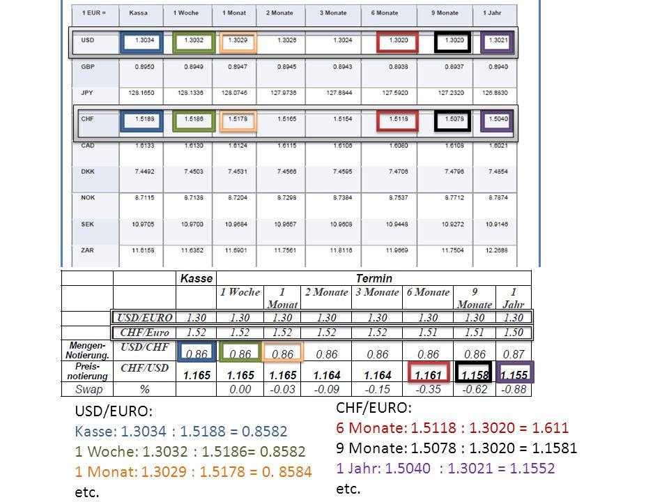 USD/EURO: Kasse: 1.3034 : 1.5188 = 0.8582. 1 Woche: 1.3032 : 1.5186= 0.8582. 1 Monat: 1.3029 : 1.5178 = 0. 8584.