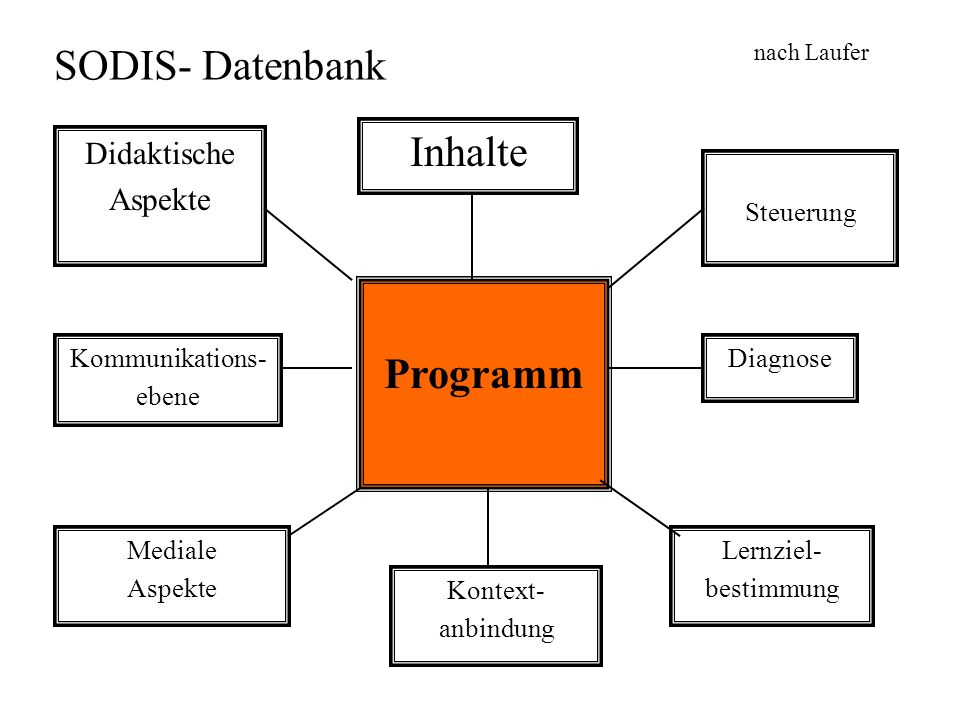 SODIS- Datenbank Inhalte Programm Didaktische Aspekte Steuerung