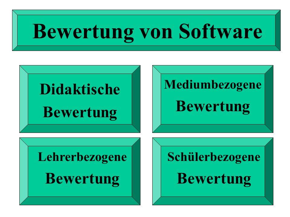 Bewertung von Software