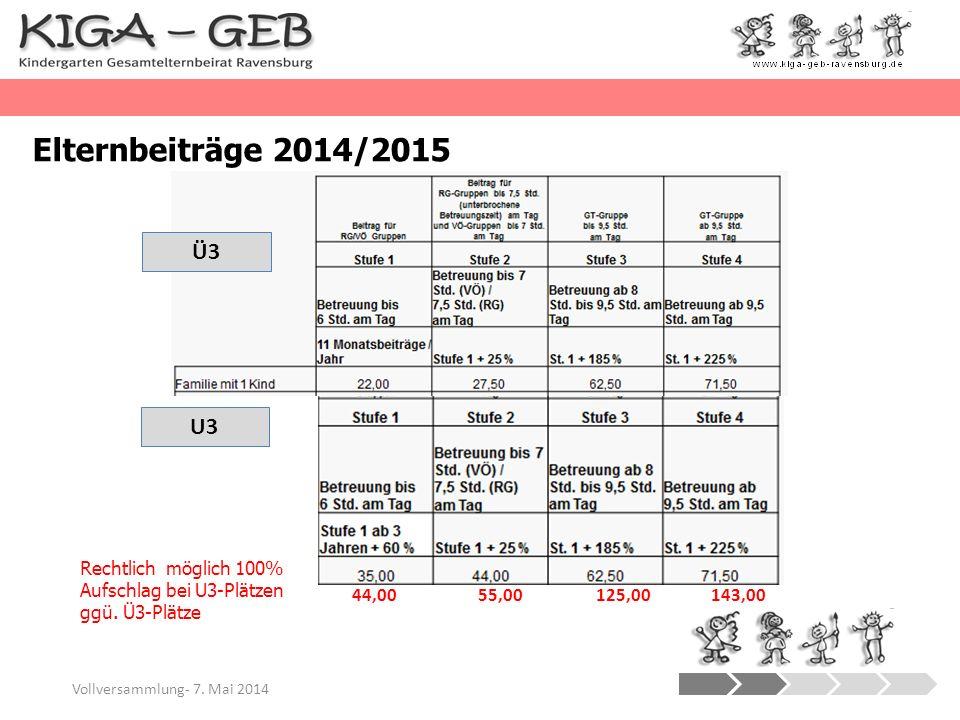 Elternbeiträge 2014/2015 Ü3. U3. Rechtlich möglich 100% Aufschlag bei U3-Plätzen ggü. Ü3-Plätze.