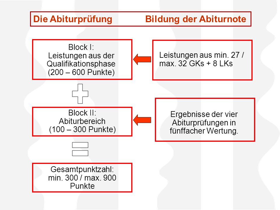 + = Die Abiturprüfung Bildung der Abiturnote Block I: