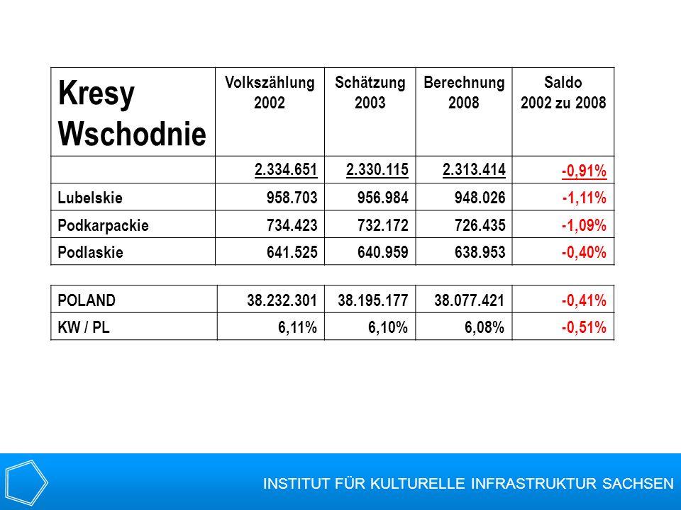 Kresy Wschodnie Volkszählung 2002 Schätzung 2003 Berechnung 2008