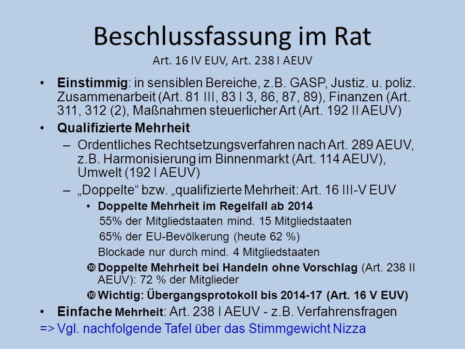 Beschlussfassung im Rat Art. 16 IV EUV, Art. 238 I AEUV