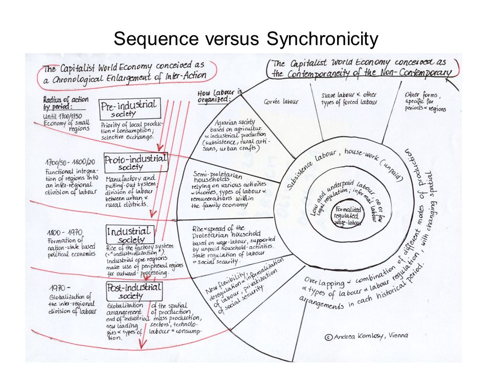 Sequence versus Synchronicity