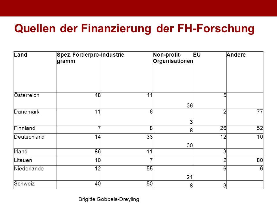 Quellen der Finanzierung der FH-Forschung