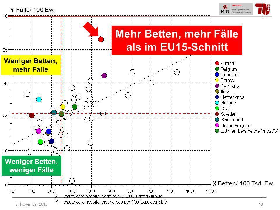 Mehr Betten, mehr Fälle als im EU15-Schnitt