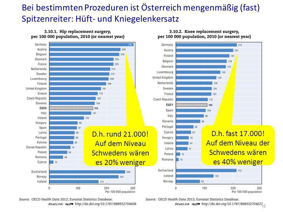 Bei bestimmten Prozeduren ist Österreich mengenmäßig (fast) Spitzenreiter: Hüft- und Kniegelenkersatz