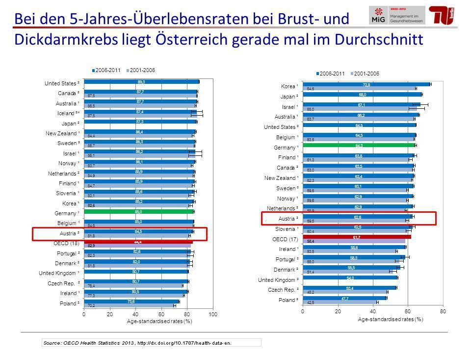 Bei den 5-Jahres-Überlebensraten bei Brust- und Dickdarmkrebs liegt Österreich gerade mal im Durchschnitt