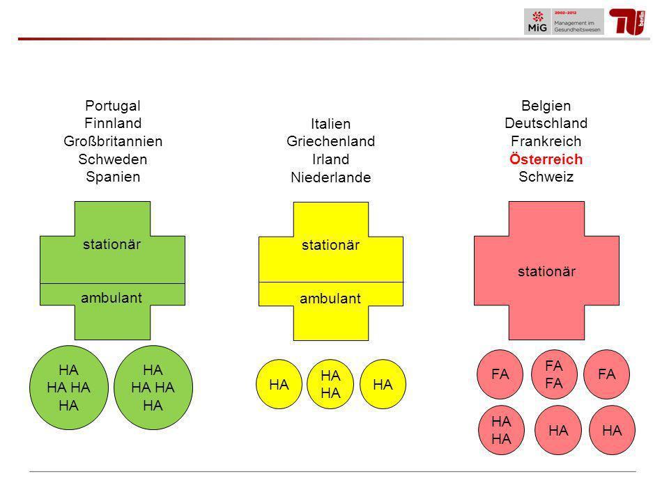 Portugal Finnland. Großbritannien. Schweden. Spanien. Belgien. Deutschland. Frankreich. Österreich.
