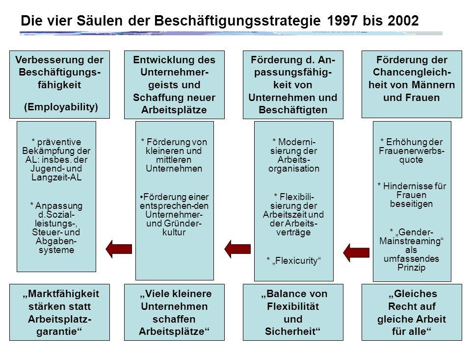 Die vier Säulen der Beschäftigungsstrategie 1997 bis 2002