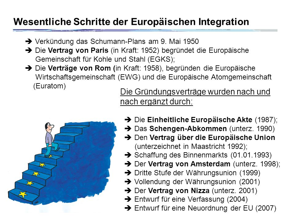 Wesentliche Schritte der Europäischen Integration