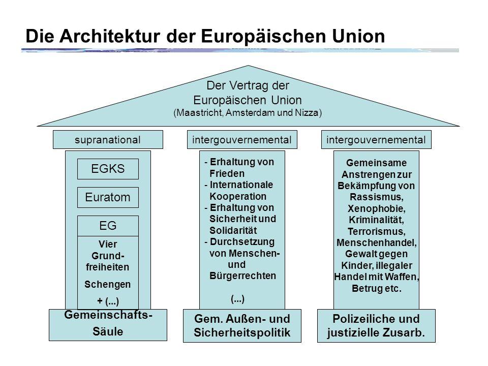 Die Architektur der Europäischen Union