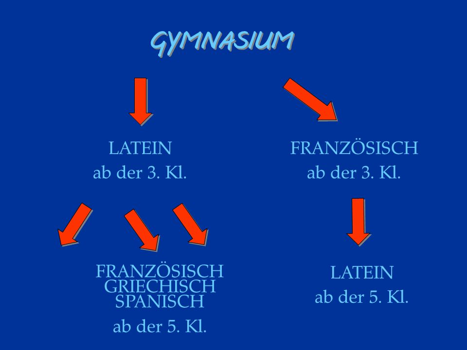 FRANZÖSISCH GRIECHISCH SPANISCH