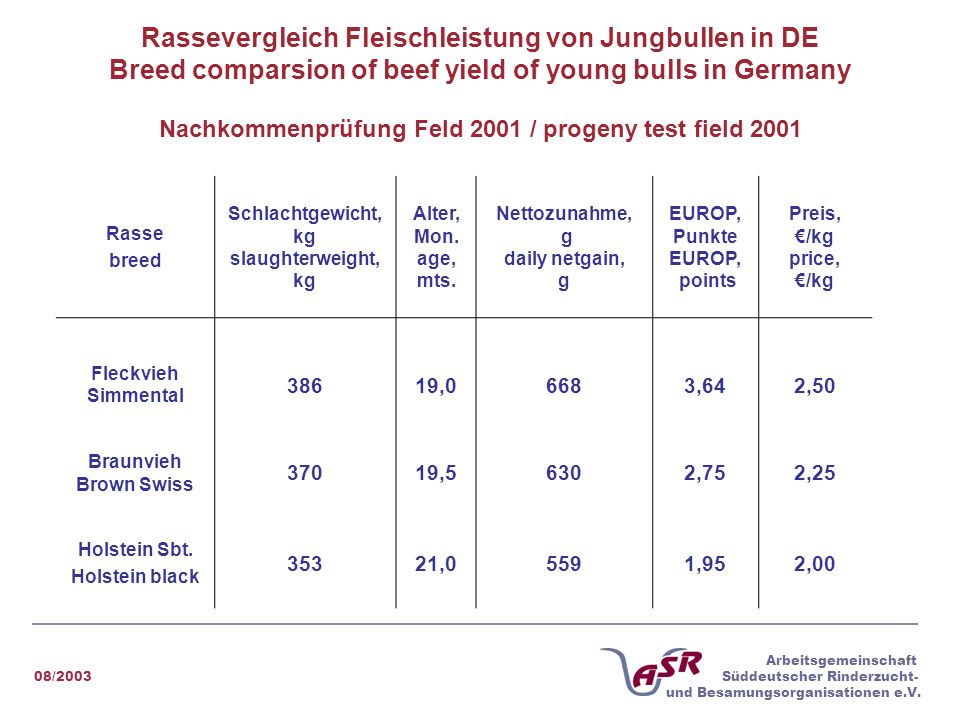 Rassevergleich Fleischleistung von Jungbullen in DE Breed comparsion of beef yield of young bulls in Germany Nachkommenprüfung Feld 2001 / progeny test field 2001