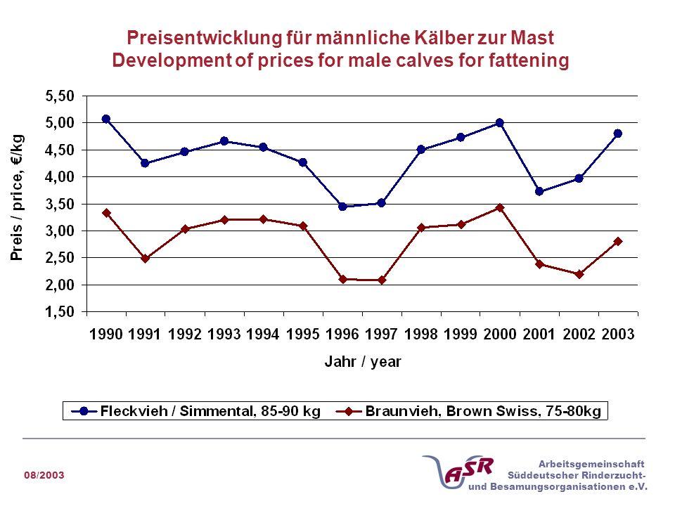 Preisentwicklung für männliche Kälber zur Mast Development of prices for male calves for fattening