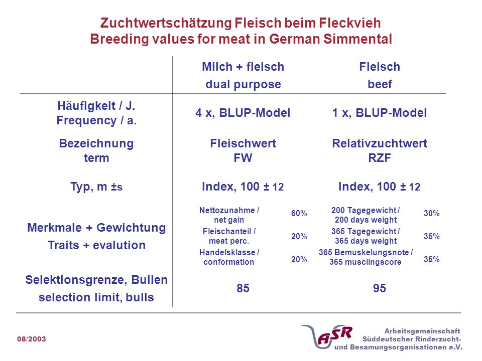 Zuchtwertschätzung Fleisch beim Fleckvieh Breeding values for meat in German Simmental
