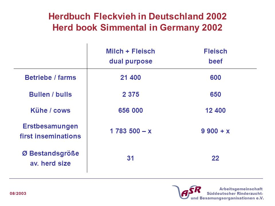 Herdbuch Fleckvieh in Deutschland 2002 Herd book Simmental in Germany 2002