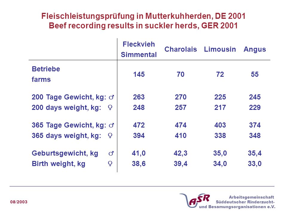 Fleischleistungsprüfung in Mutterkuhherden, DE 2001 Beef recording results in suckler herds, GER 2001