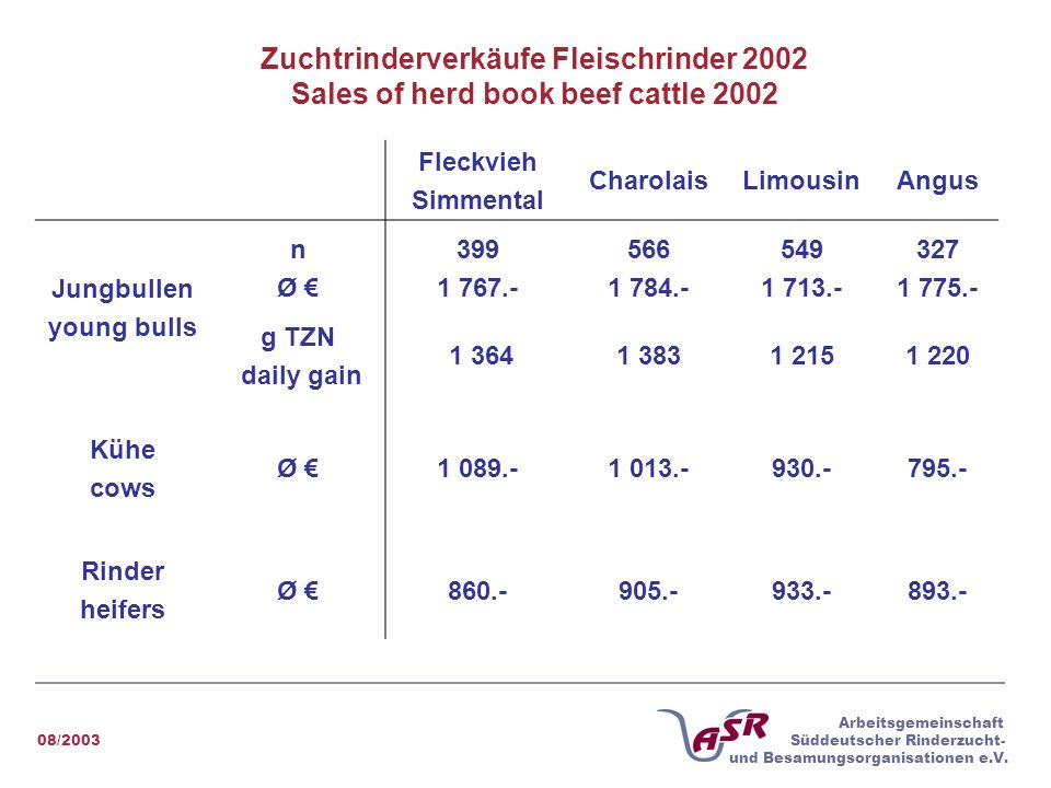 Zuchtrinderverkäufe Fleischrinder 2002 Sales of herd book beef cattle 2002