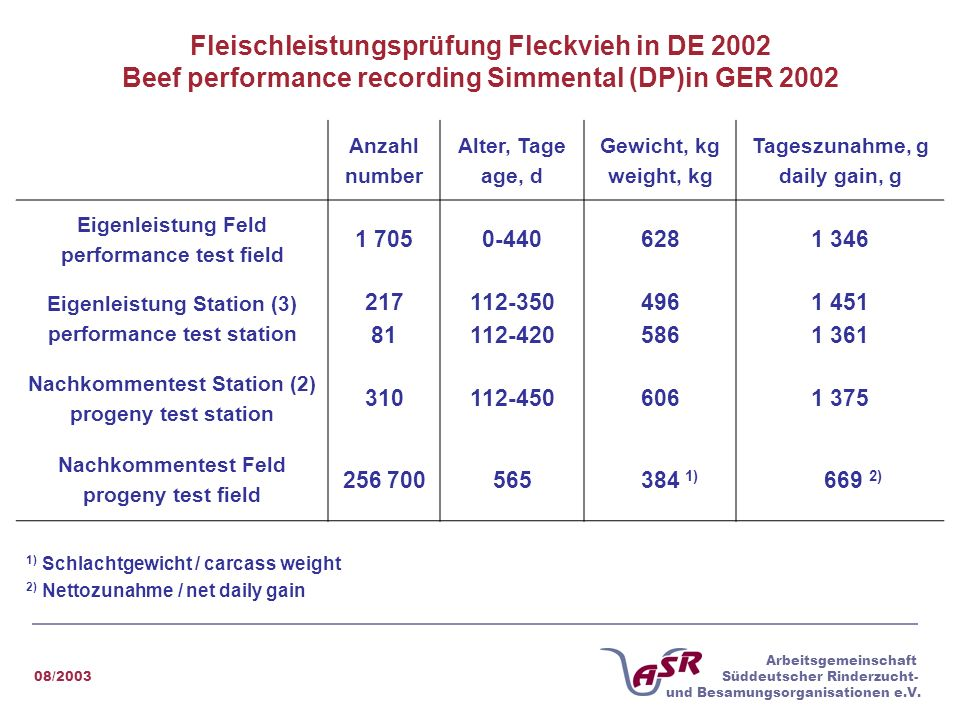 Fleischleistungsprüfung Fleckvieh in DE 2002 Beef performance recording Simmental (DP)in GER 2002