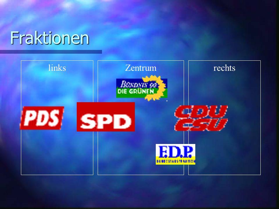 Fraktionen links Zentrum rechts