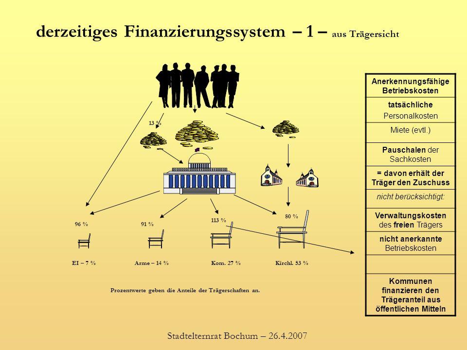 derzeitiges Finanzierungssystem – 1 – aus Trägersicht