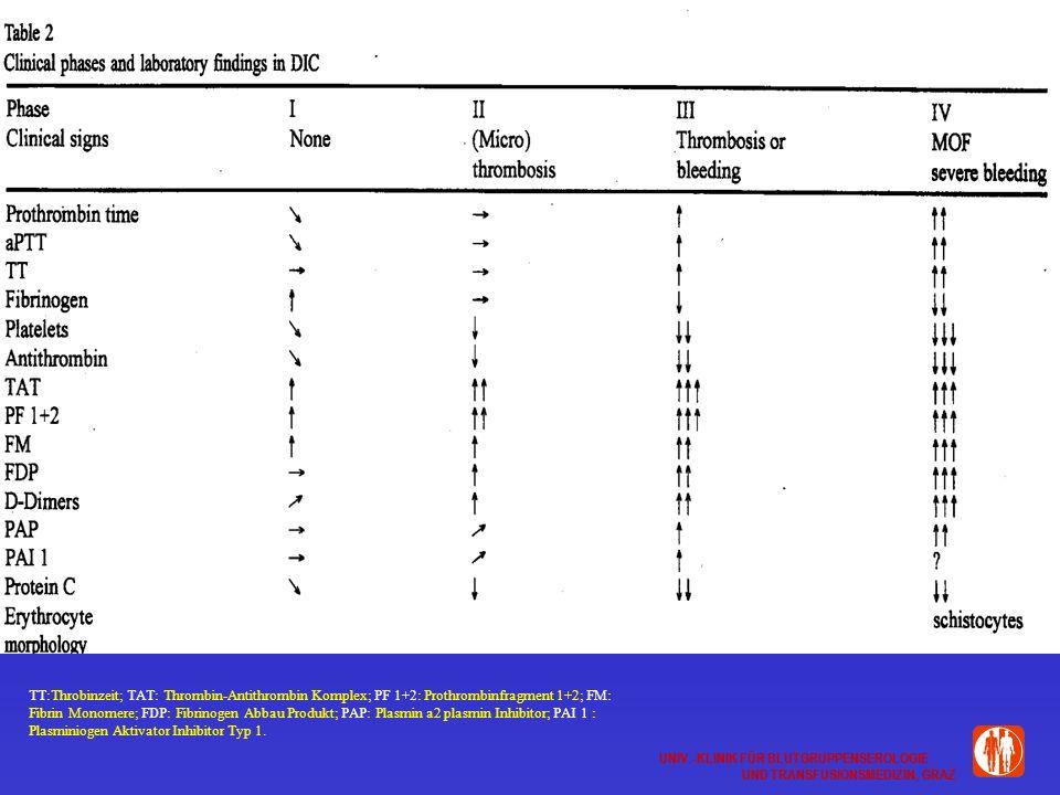 TT:Throbinzeit; TAT: Thrombin-Antithrombin Komplex; PF 1+2: Prothrombinfragment 1+2; FM: Fibrin Monomere; FDP: Fibrinogen Abbau Produkt; PAP: Plasmin a2 plasmin Inhibitor; PAI 1 : Plasminiogen Aktivator Inhibitor Typ 1.