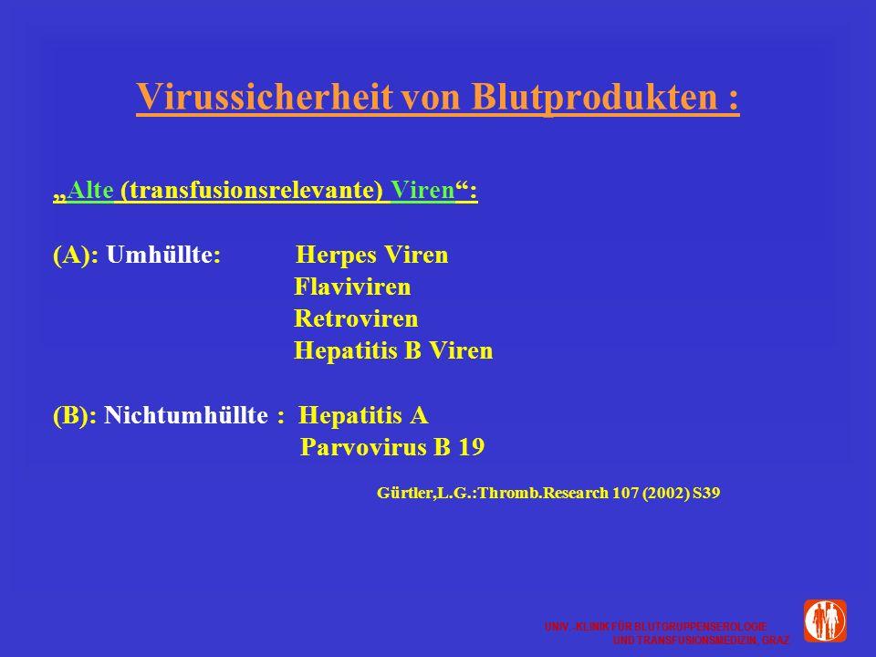 Virussicherheit von Blutprodukten :