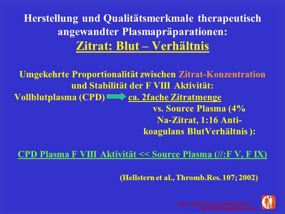 Herstellung und Qualitätsmerkmale therapeutisch angewandter Plasmapräparationen: Zitrat: Blut – Verhältnis Umgekehrte Proportionalität zwischen Zitrat-Konzentration und Stabilität der F VIII Aktivität: Vollblutplasma (CPD) ca.