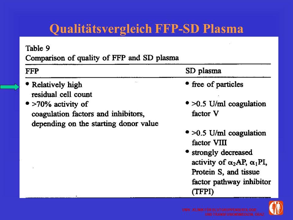 Qualitätsvergleich FFP-SD Plasma