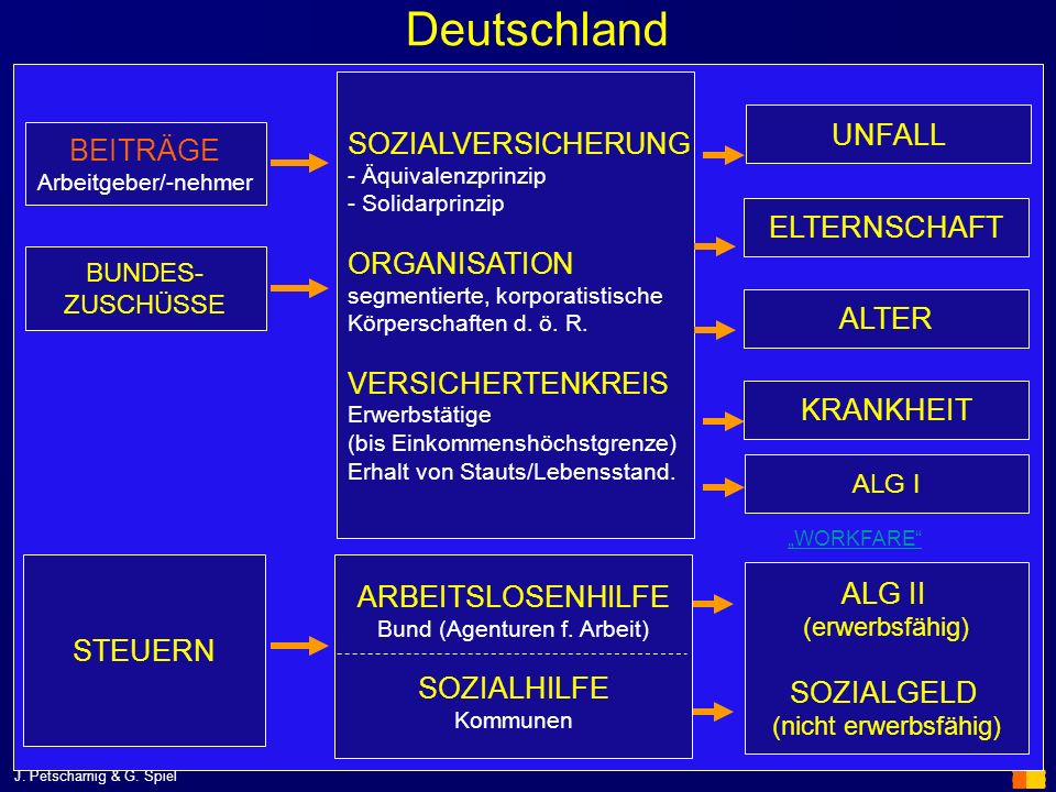 Bund (Agenturen f. Arbeit)