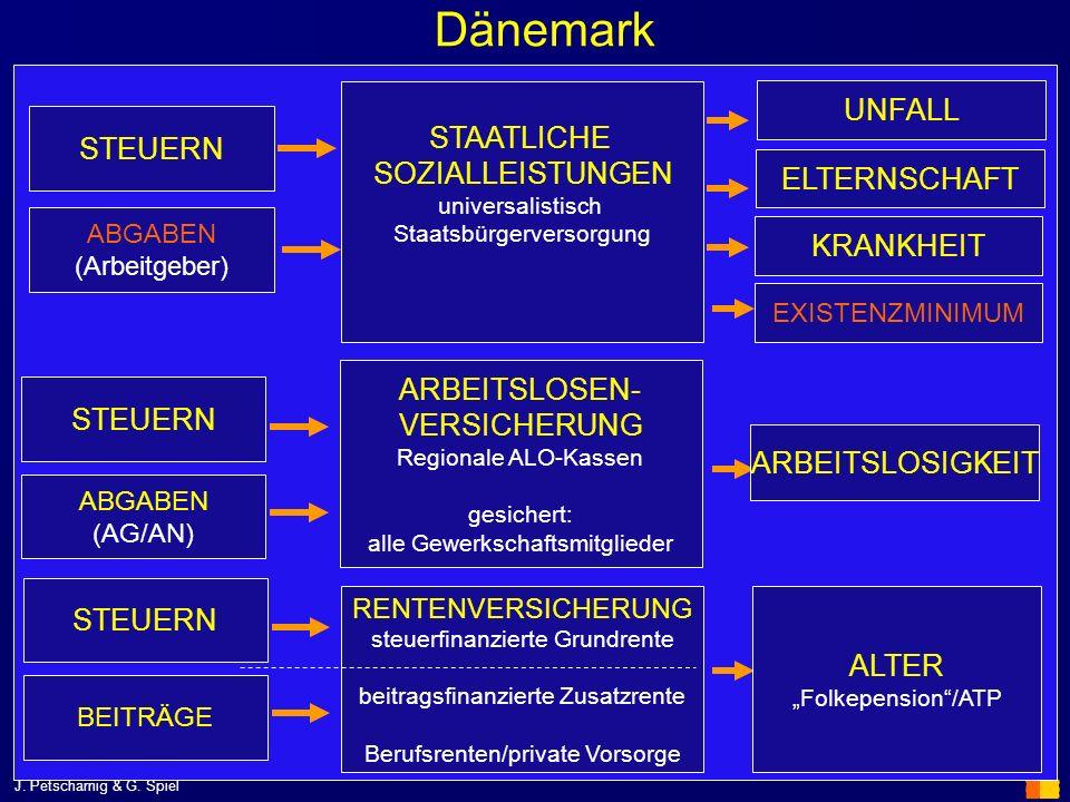 Dänemark UNFALL STAATLICHE STEUERN SOZIALLEISTUNGEN ELTERNSCHAFT