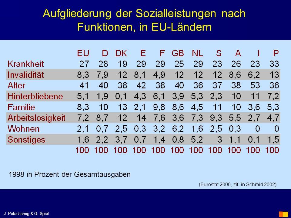 Aufgliederung der Sozialleistungen nach Funktionen, in EU-Ländern