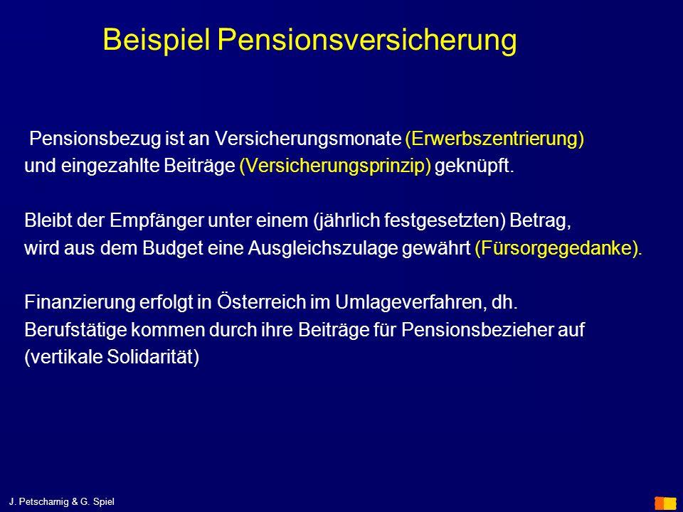 Beispiel Pensionsversicherung