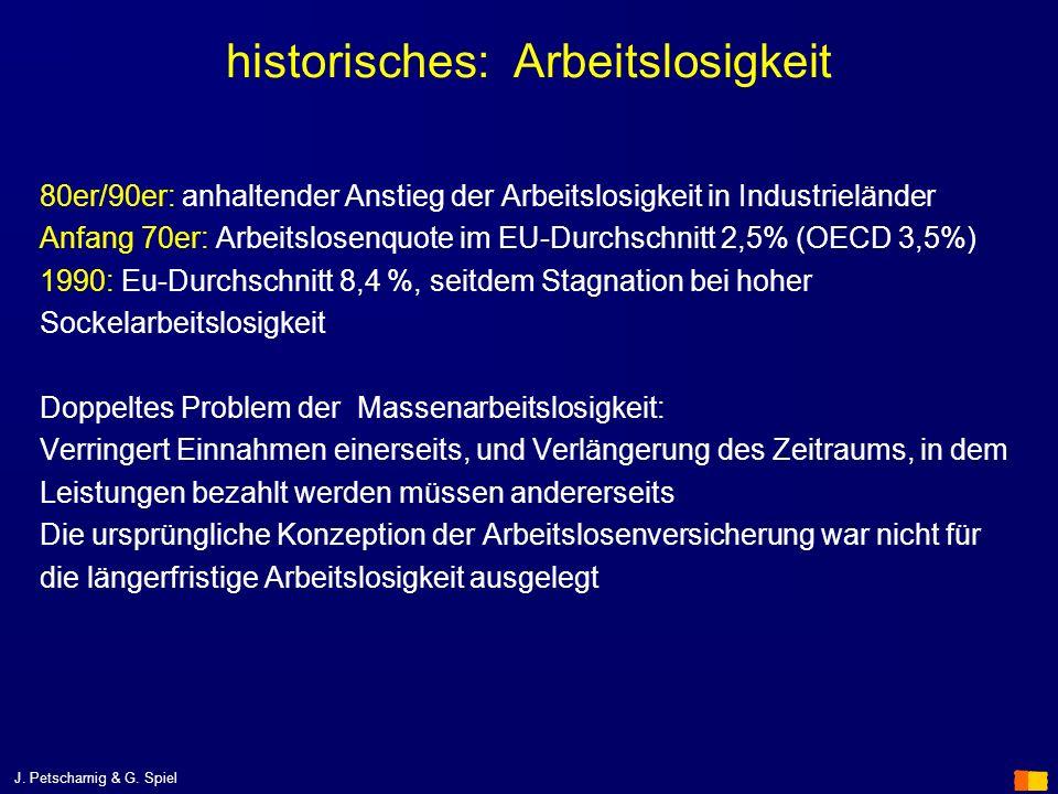 historisches: Arbeitslosigkeit