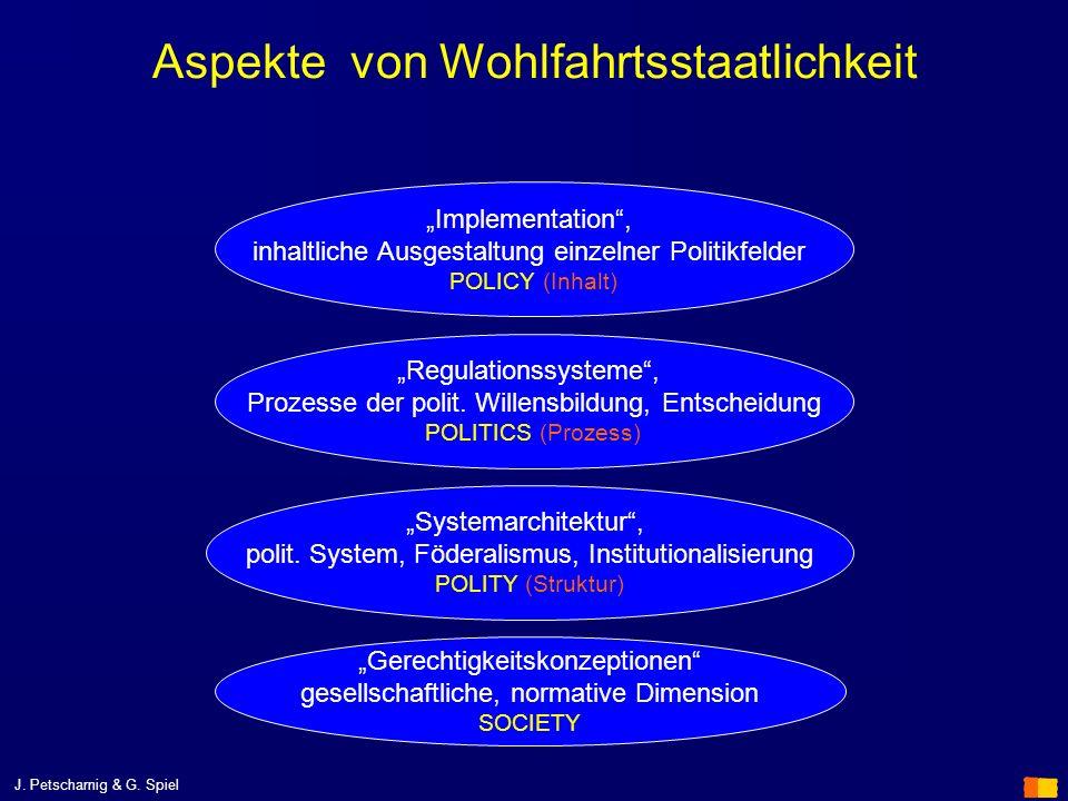 Aspekte von Wohlfahrtsstaatlichkeit