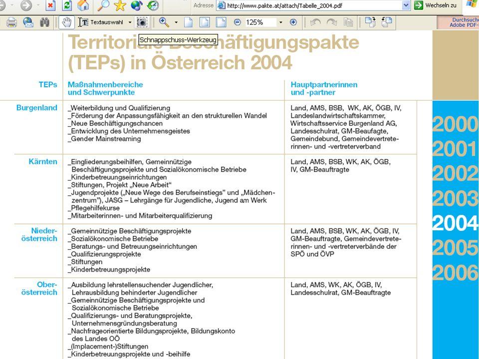 Ziele & Partner TEP ist nicht antragsfähig