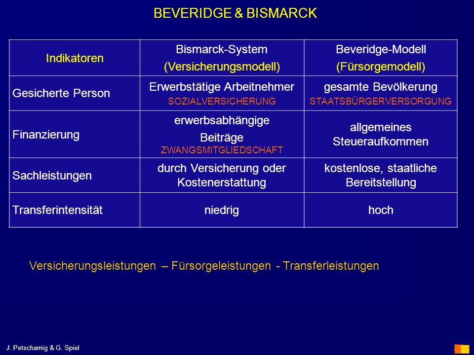 BEVERIDGE & BISMARCK Indikatoren Bismarck-System (Versicherungsmodell)